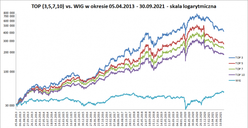 wykres performance portfeli top 30.09.2021